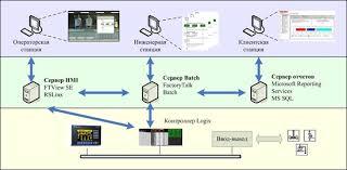 Профессиональная оптимизация производственных процессов и ведения бизнеса, от компании «Assino»