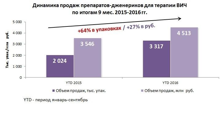 Россия увеличила потребление дженериковых препаратов для терапии ВИЧ