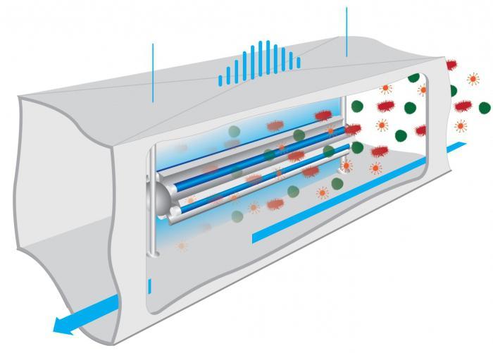 Рециркуляторы воздуха бактерицидные: определение, особенности, правила безопасности при использовании.