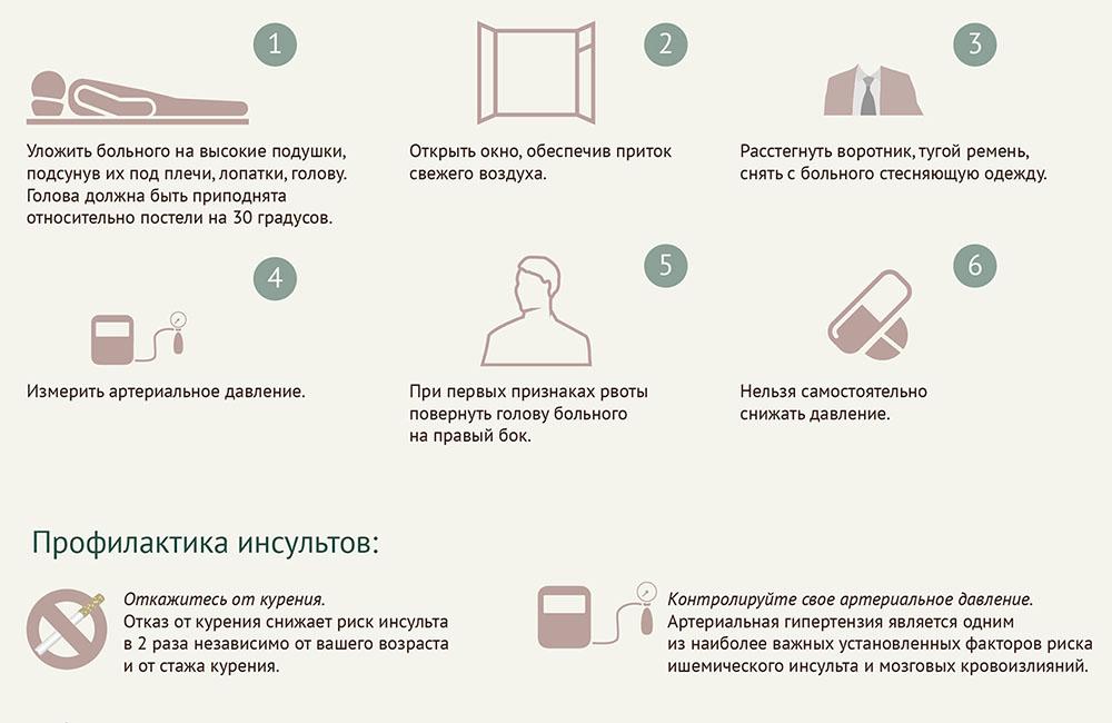 Инфографика об инсульте